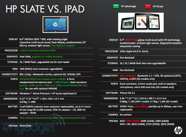 compare hp slate to ipad