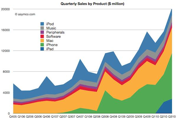 apple-sales
