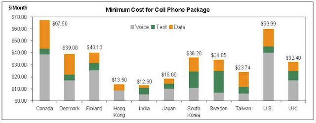 cell-plan-cost