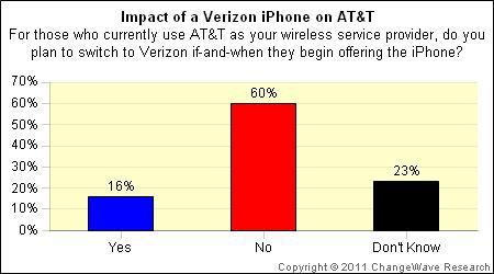 verizon_iphone_att_changewave